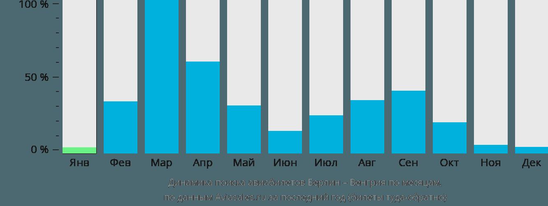 Динамика поиска авиабилетов из Берлина в Венгрию по месяцам