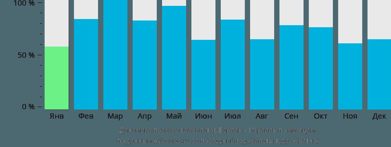 Динамика поиска авиабилетов из Берлина в Израиль по месяцам