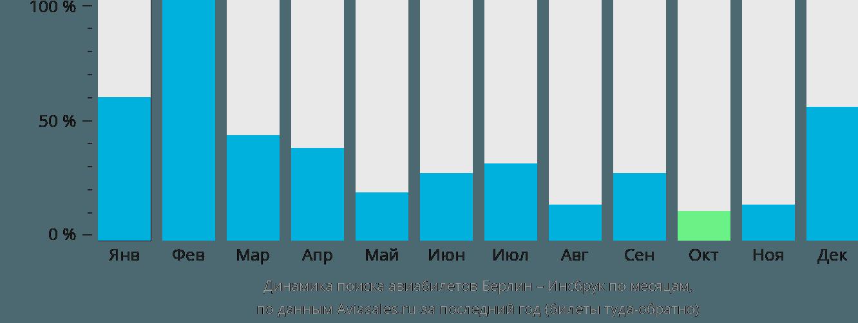 Динамика поиска авиабилетов из Берлина в Инсбрук по месяцам