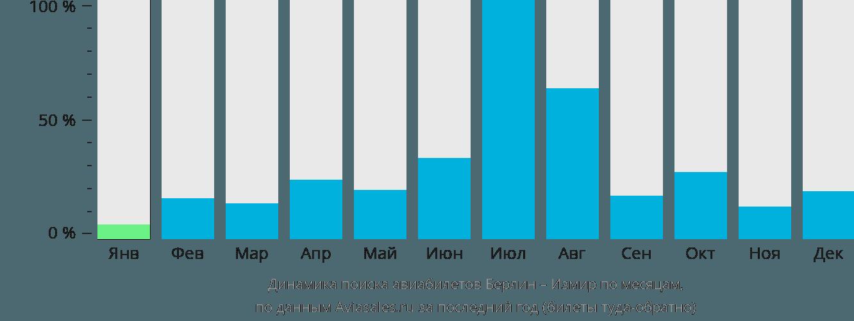 Динамика поиска авиабилетов из Берлина в Измир по месяцам