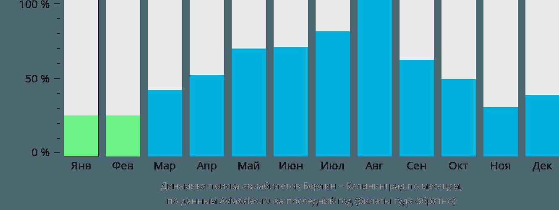 Динамика поиска авиабилетов из Берлина в Калининград по месяцам