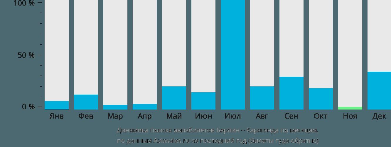 Динамика поиска авиабилетов из Берлина в Караганду по месяцам