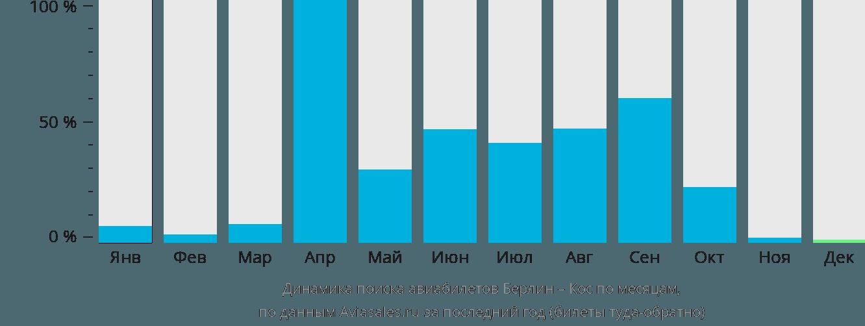 Динамика поиска авиабилетов из Берлина в Кос по месяцам