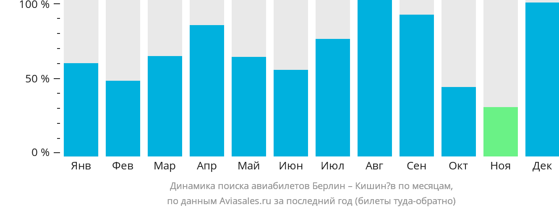 Динамика поиска авиабилетов из Берлина в Кишинёв по месяцам