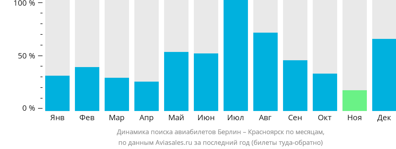 Динамика поиска авиабилетов из Берлина в Красноярск по месяцам