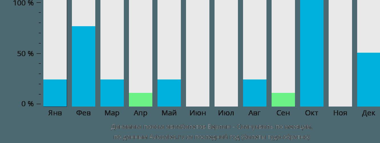 Динамика поиска авиабилетов из Берлина в Сиануквиль по месяцам