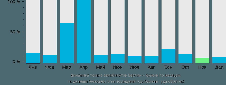 Динамика поиска авиабилетов из Берлина в Краков по месяцам