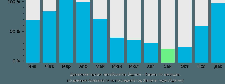 Динамика поиска авиабилетов из Берлина в Казань по месяцам