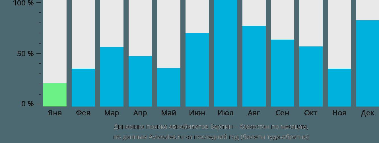 Динамика поиска авиабилетов из Берлина в Казахстан по месяцам