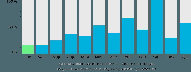 Динамика поиска авиабилетов из Берлина в Ларнаку по месяцам