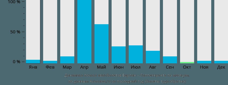 Динамика поиска авиабилетов из Берлина в Лаппеенранту по месяцам
