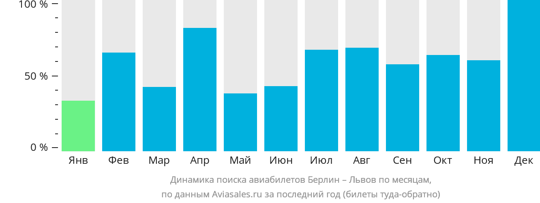 Динамика поиска авиабилетов из Берлина в Львов по месяцам