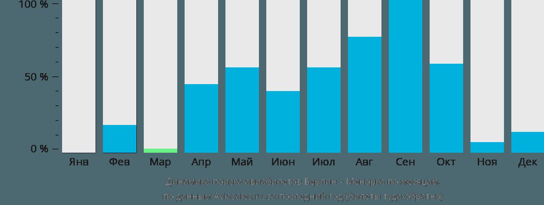 Динамика поиска авиабилетов из Берлина на Менорку по месяцам