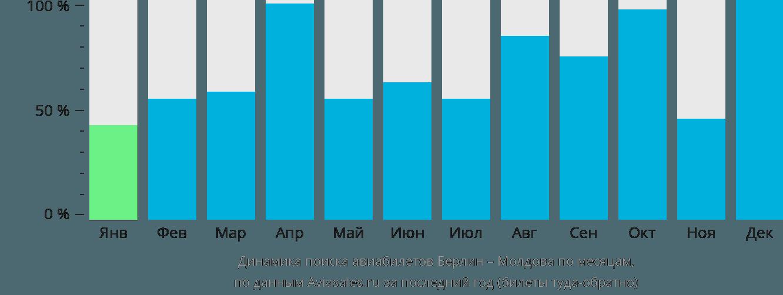 Динамика поиска авиабилетов из Берлина в Молдову по месяцам