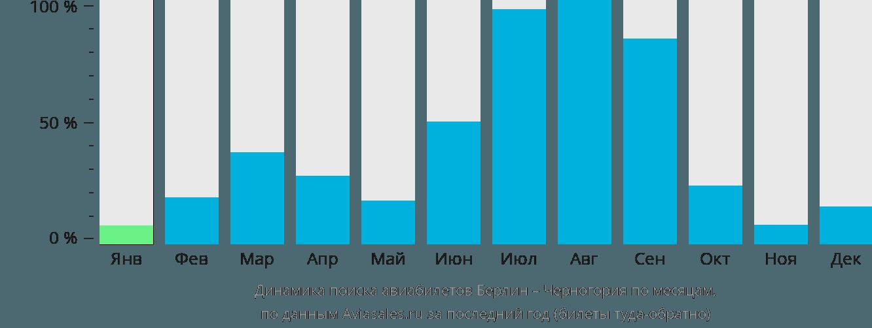 Динамика поиска авиабилетов из Берлина в Черногорию по месяцам