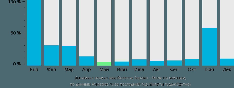 Динамика поиска авиабилетов из Берлина в Мале по месяцам
