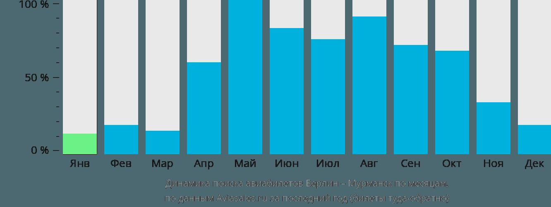 Динамика поиска авиабилетов из Берлина в Мурманск по месяцам