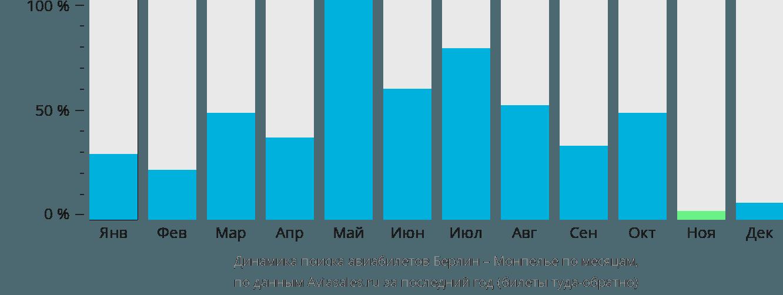 Динамика поиска авиабилетов из Берлина в Монпелье по месяцам