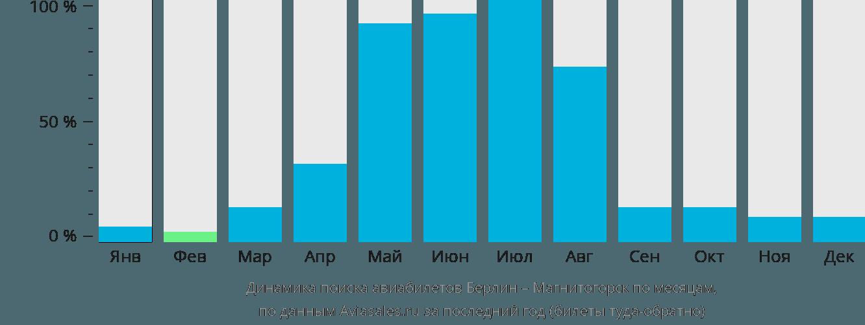 Динамика поиска авиабилетов из Берлина в Магнитогорск по месяцам
