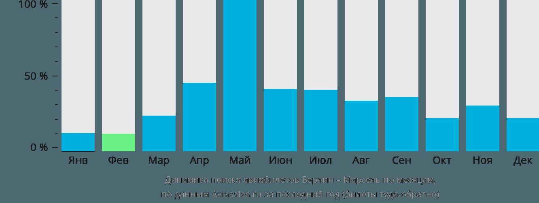 Динамика поиска авиабилетов из Берлина в Марсель по месяцам