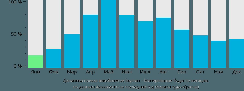 Динамика поиска авиабилетов из Берлина в Минеральные воды по месяцам