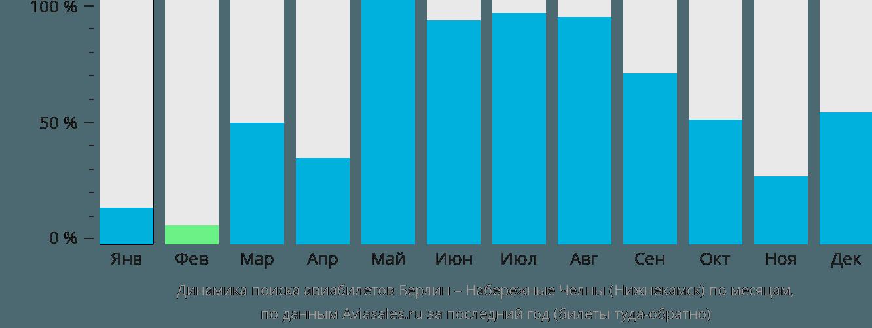 Динамика поиска авиабилетов из Берлина в Нижнекамск по месяцам