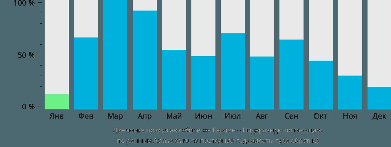 Динамика поиска авиабилетов из Берлина в Нидерланды по месяцам