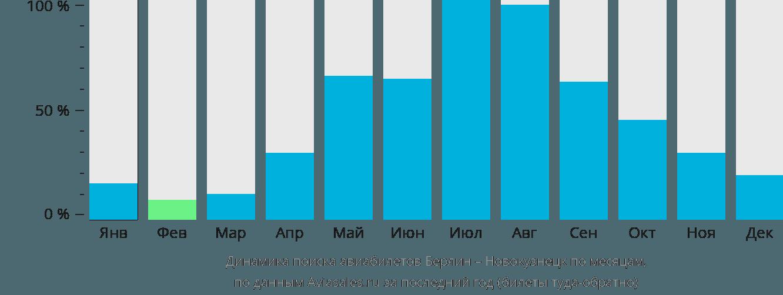 Динамика поиска авиабилетов из Берлина в Новокузнецк по месяцам