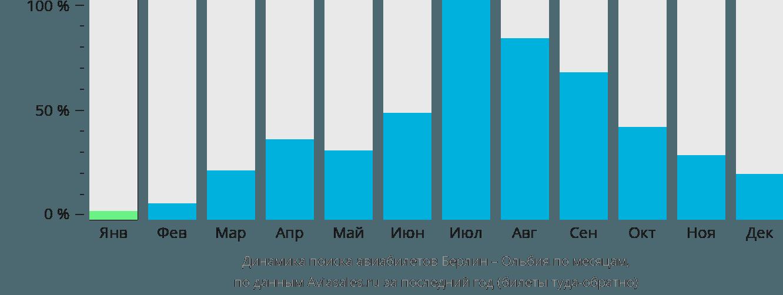 Динамика поиска авиабилетов из Берлина в Ольбию по месяцам