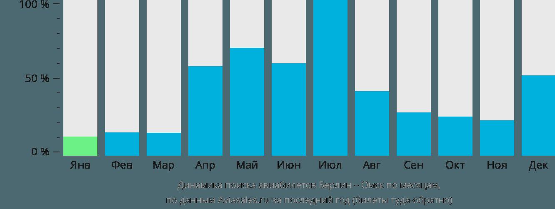 Динамика поиска авиабилетов из Берлина в Омск по месяцам