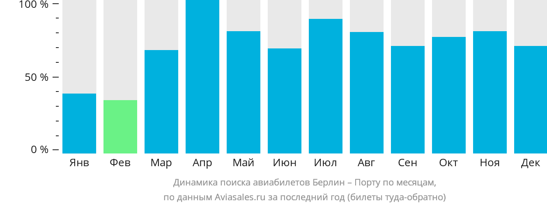 Динамика поиска авиабилетов из Берлина в Порту по месяцам