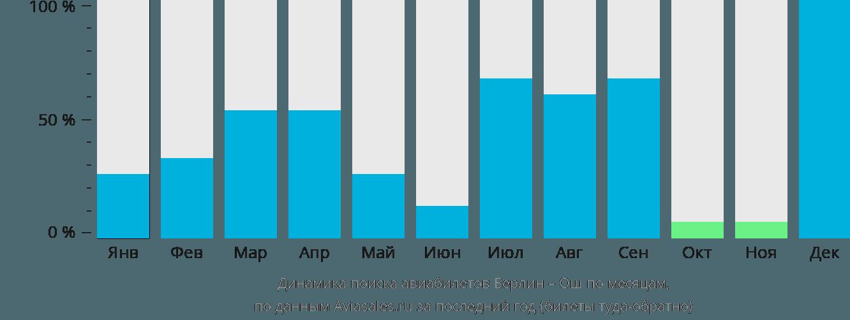 Динамика поиска авиабилетов из Берлина в Ош по месяцам