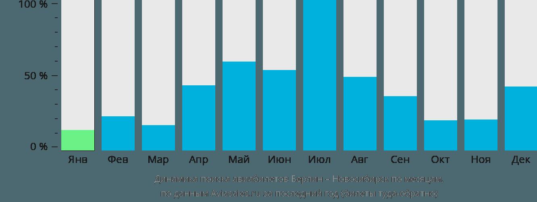 Динамика поиска авиабилетов из Берлина в Новосибирск по месяцам