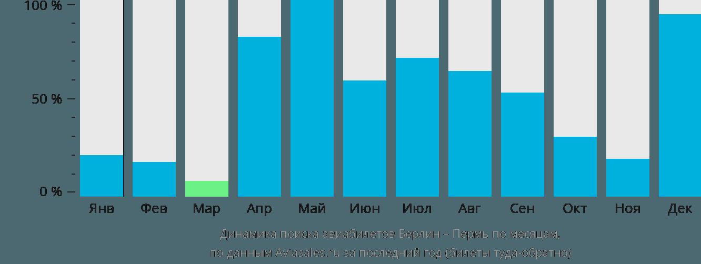 Динамика поиска авиабилетов из Берлина в Пермь по месяцам