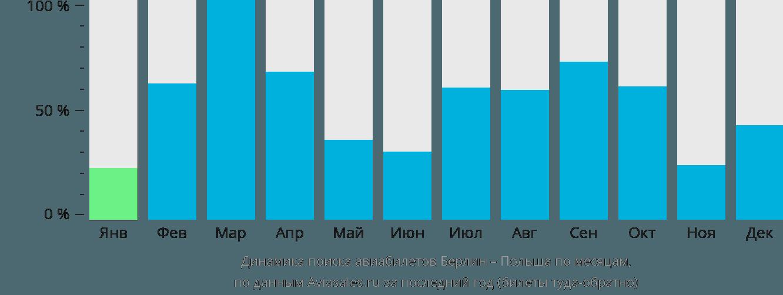 Динамика поиска авиабилетов из Берлина в Польшу по месяцам