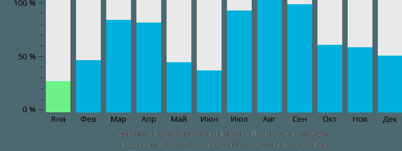 Динамика поиска авиабилетов из Берлина в Португалию по месяцам