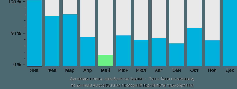 Динамика поиска авиабилетов из Берлина в Пунта-Кану по месяцам