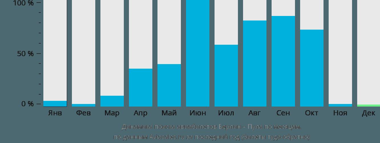 Динамика поиска авиабилетов из Берлина в Пулу по месяцам