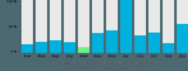 Динамика поиска авиабилетов из Берлина в Павлодар по месяцам