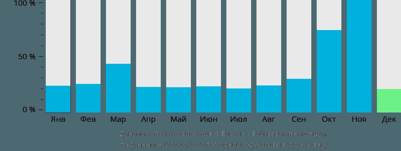 Динамика поиска авиабилетов из Берлина в Рейкьявик по месяцам