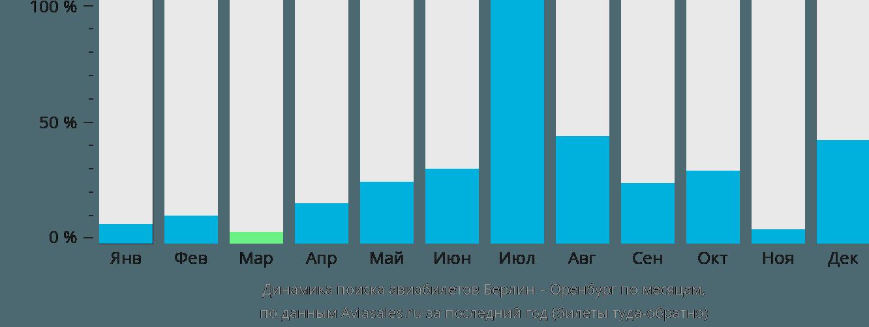 Динамика поиска авиабилетов из Берлина в Оренбург по месяцам
