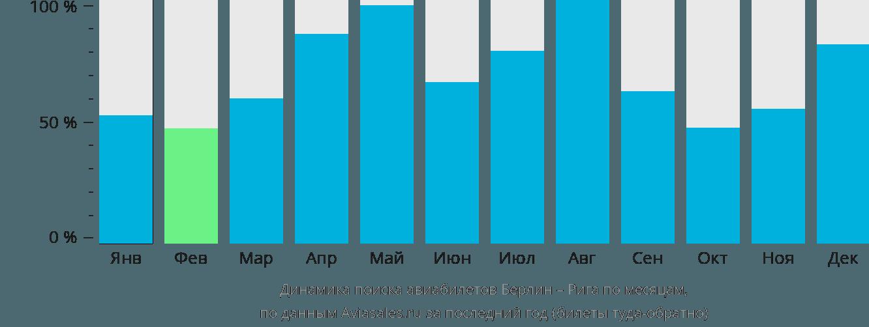 Динамика поиска авиабилетов из Берлина в Ригу по месяцам