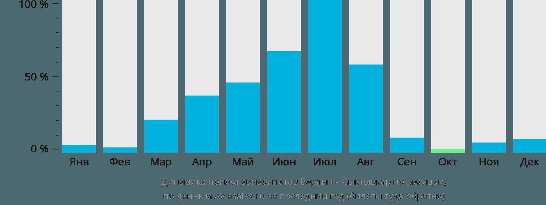 Динамика поиска авиабилетов из Берлина в Сыктывкар по месяцам