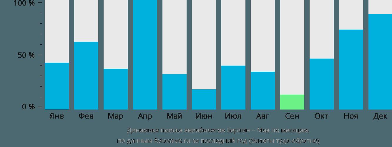 Динамика поиска авиабилетов из Берлина на Маэ по месяцам