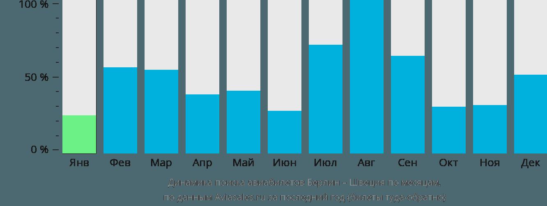 Динамика поиска авиабилетов из Берлина в Швецию по месяцам