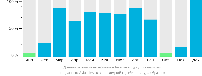 Динамика поиска авиабилетов из Берлина в Сургут по месяцам