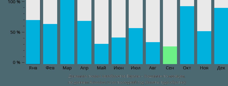 Динамика поиска авиабилетов из Берлина в Хошимин по месяцам