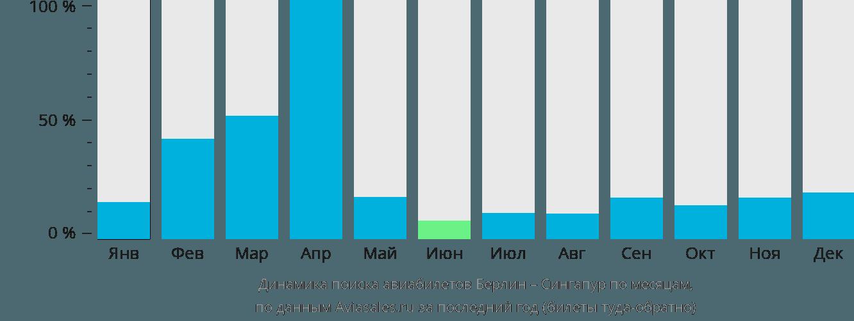 Динамика поиска авиабилетов из Берлина в Сингапур по месяцам