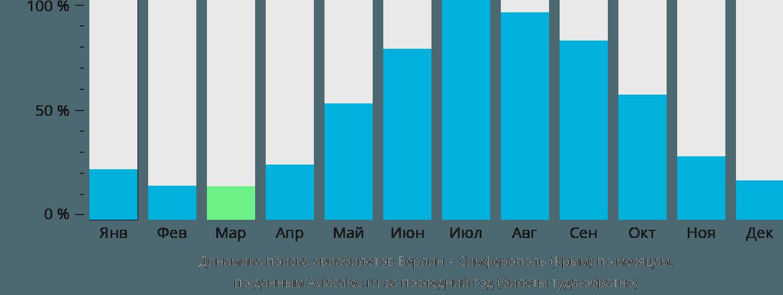 Динамика поиска авиабилетов из Берлина в Симферополь  по месяцам