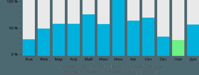 Динамика поиска авиабилетов из Берлина в Салоники по месяцам